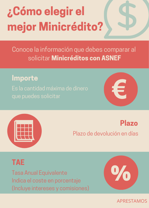 Fuente: https://www.aprestamos.es/minicreditos-con-asnef